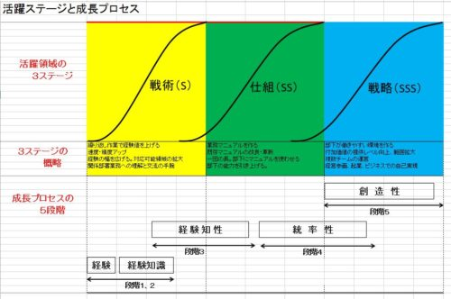 3stage-normal